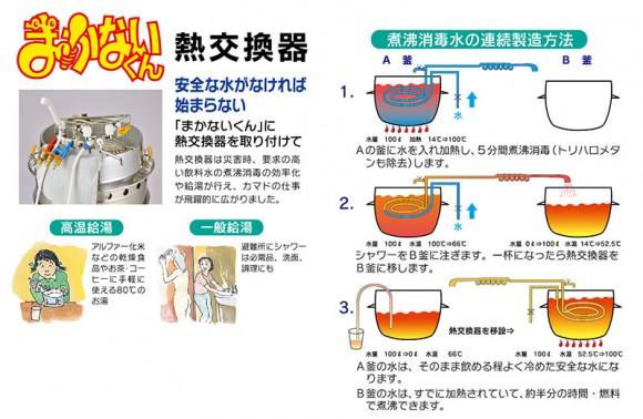避難所システム 熱交換器