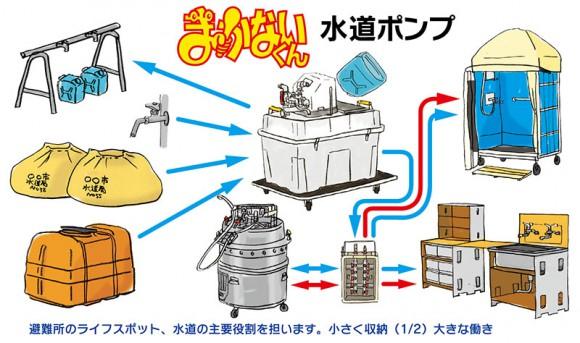 避難所システム 水道ポンプ
